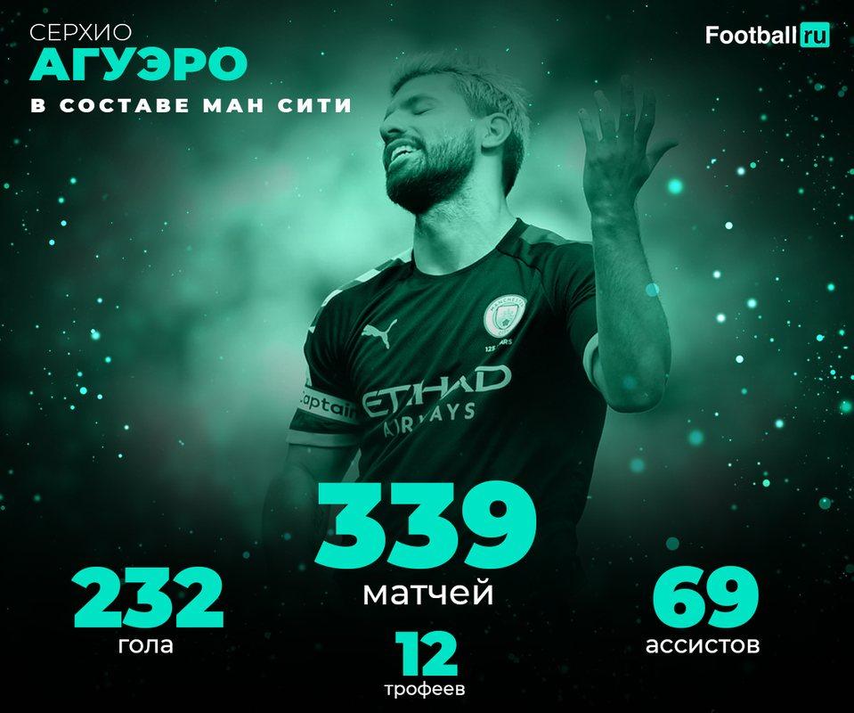 Статистика Агуэро в Манчестер Сити