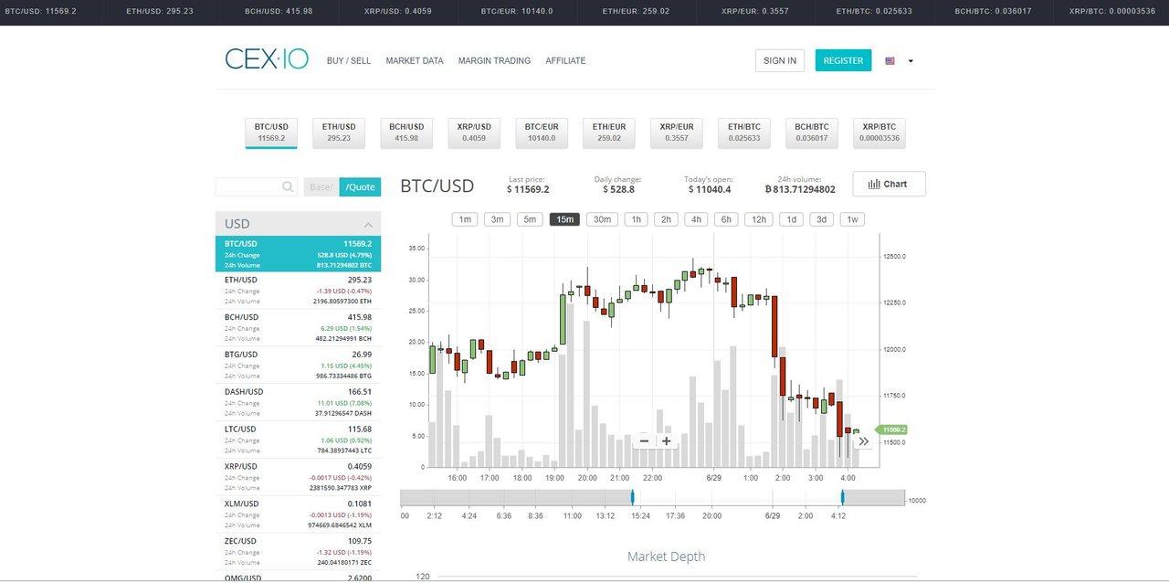 Интерфейс биржи CEX.IO