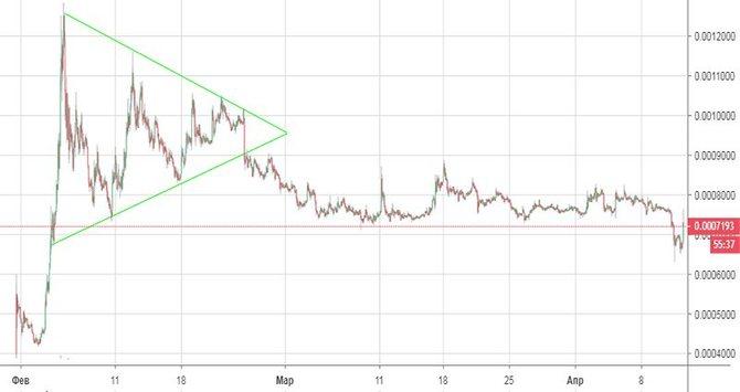 График курса BTT к USD // Источник: Tradingview.com