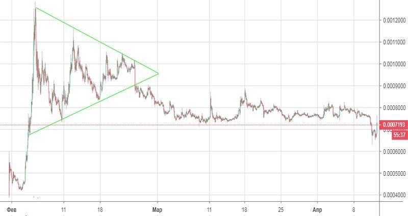 График курса BTT к USD
