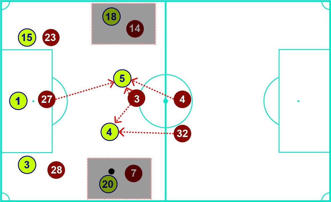 Прессинг Ливерпуля: исправление ошибок первого матча