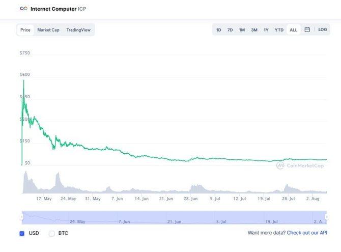 График криптовалютыICP