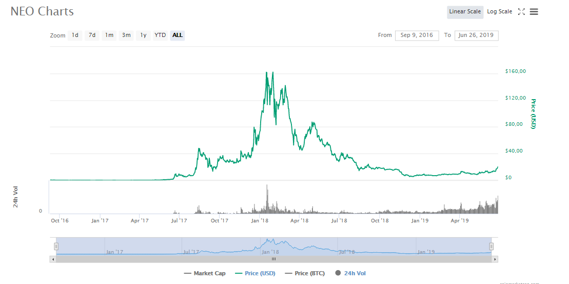 Диаграмма стоимости NEO