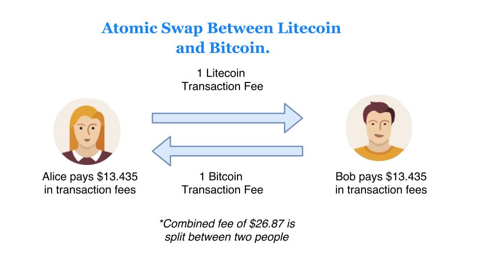 Атомарные свопы в сети Litecoin