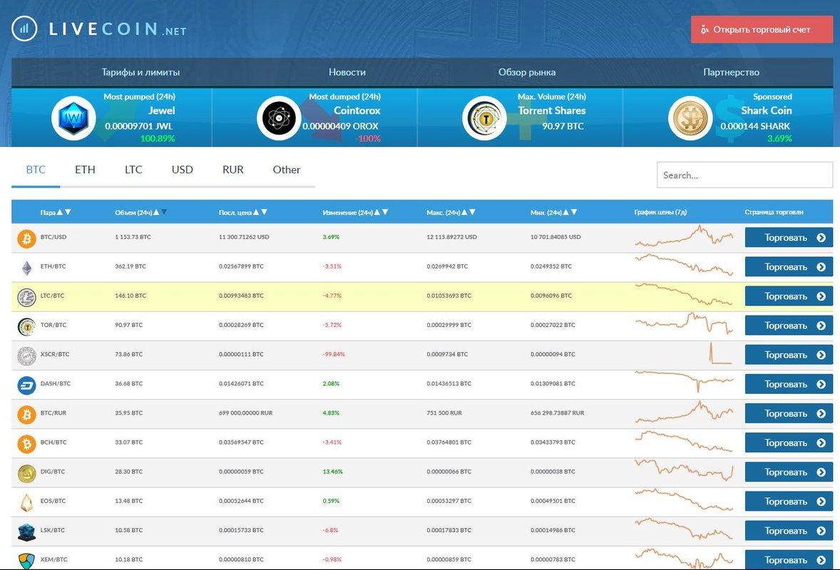 Интерфейс биржи Livecoin