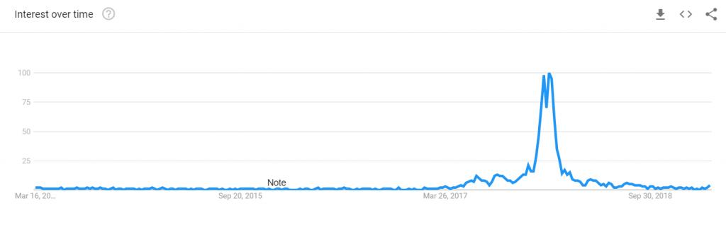 Уровень интереса к криптомонетам в Google Trends