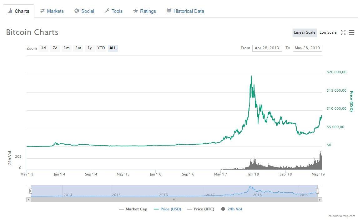Курс Bitcoin (BTC) за все время существования