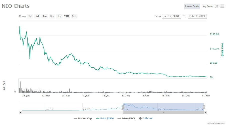 Курс и цена криптовалюты NEO