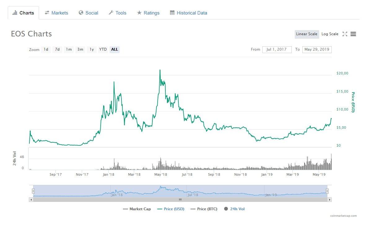 Курс Bitcoin Cash (BCH) за все время существования