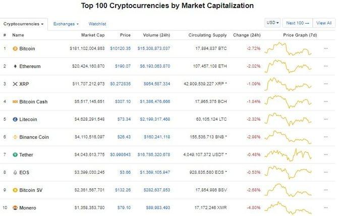 Рейтинг криптовалют CoinMarketCap