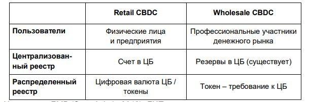 Типы CBDC в России