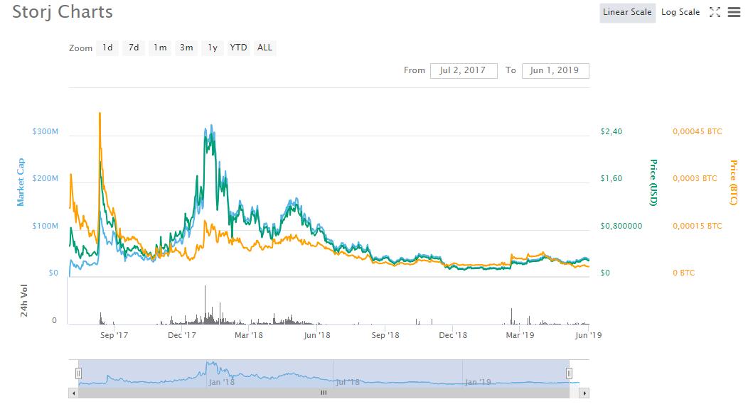 График роста STORJ за все время существования