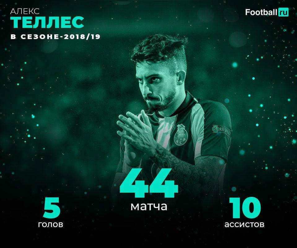 Статистика Алекса Теллеса в сезоне-2018/19
