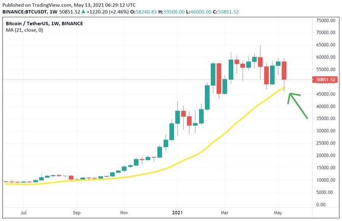 21 недельная скользящая средняя на гарфике биткоина