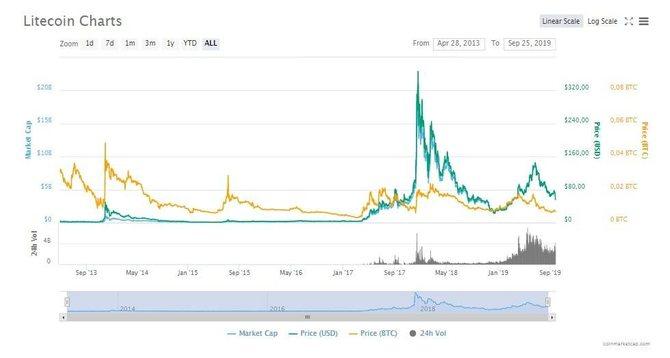 История развития криптовалюты Litecoin, 2013 – 2019 гг.