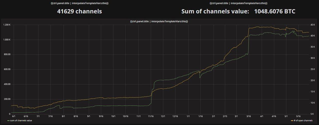 Рост количества каналов и емкости сети LN