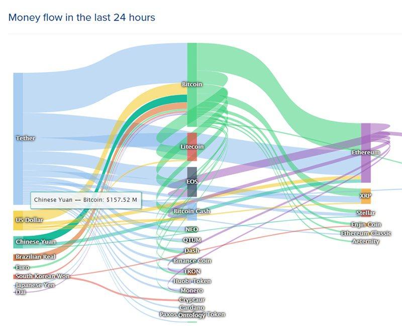 Денежные потоки между валютами и крипторынком