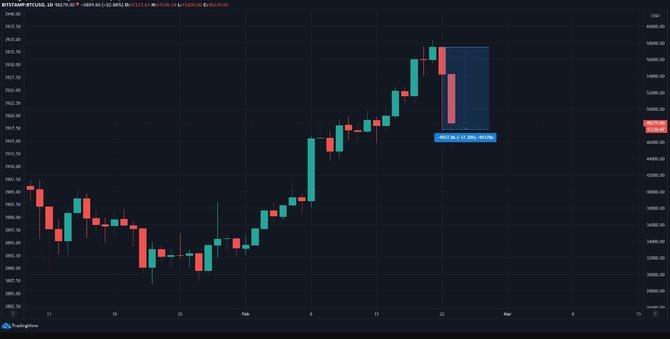 Первое падение биткоина
