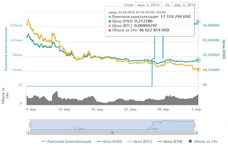 График стоимости FET