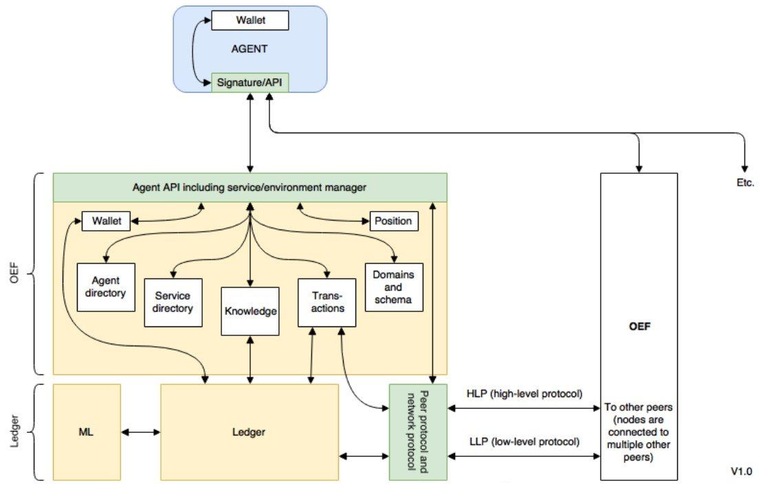 Децентрализованная среда, организованная несколькими OEF-узлами