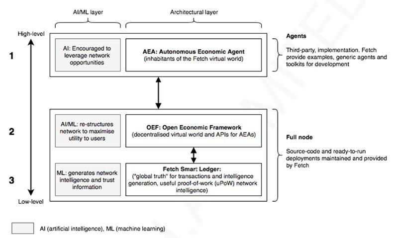 Три слоя экономической системы Fetch.AI