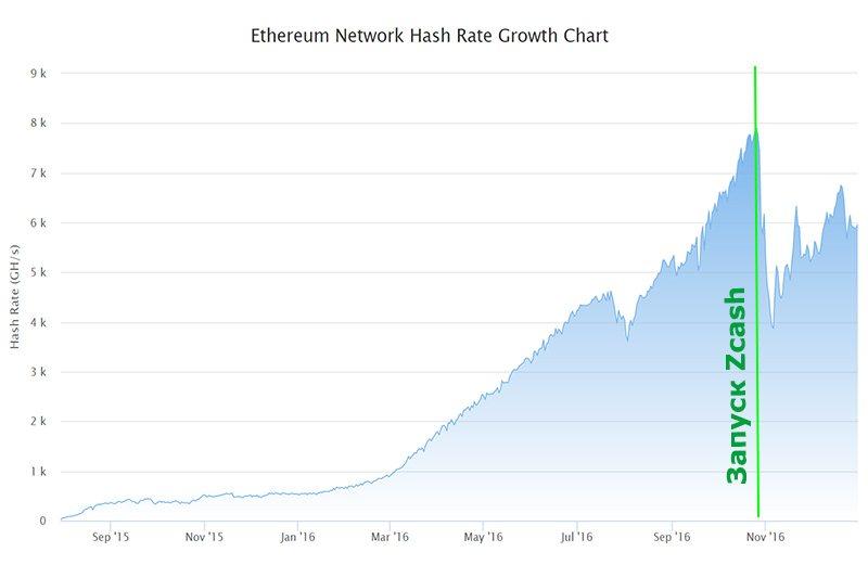 График хешрейта сети Ethereum (2015—2016)