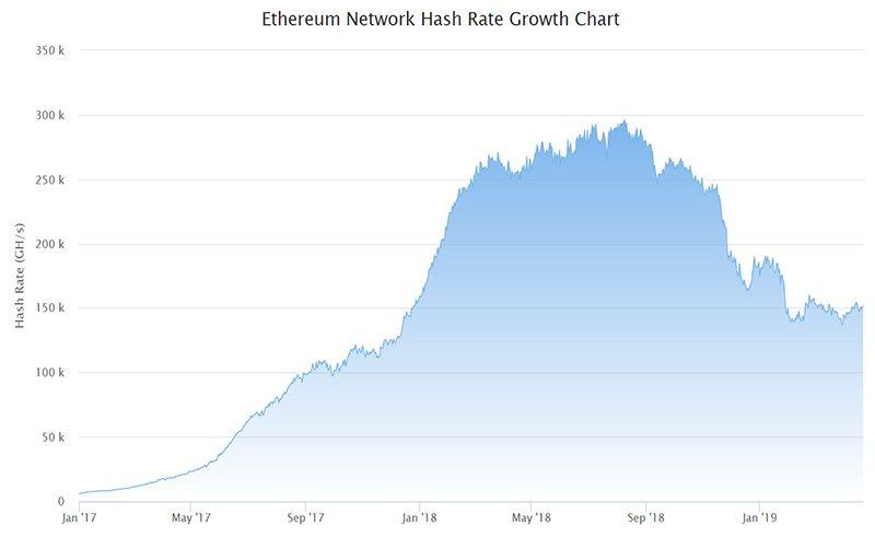График хешрейта сети Ethereum (2017—2019)