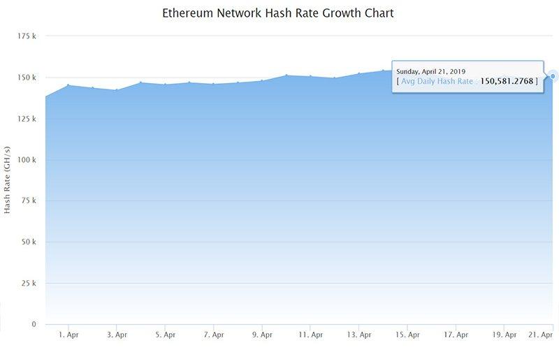 График хешрейта сети Ethereum (апрель 2019)