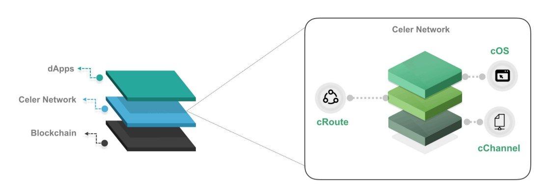 Архитектура Celer Network