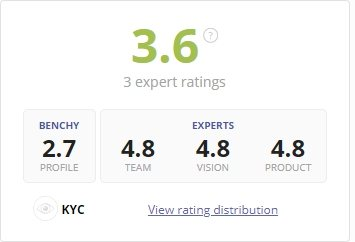 Рейтинг Celer Network от ICO Bench