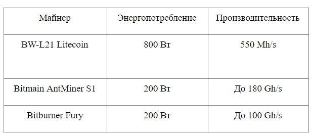 Характеристики оборудования для майнинга Dogecoin