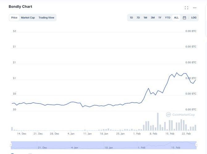 График криптовалютыBondly