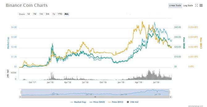 График роста BNB