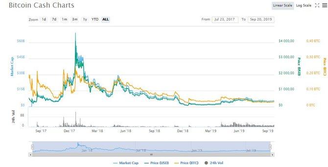 График роста BCH