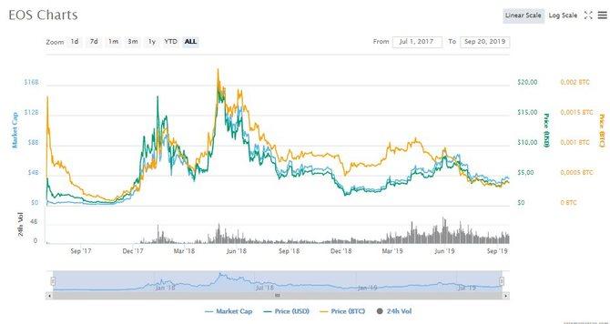 График роста EOS