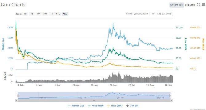 График роста GRIN