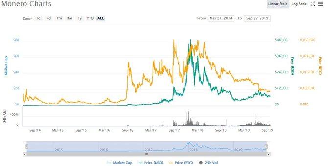 Динамика роста XMR