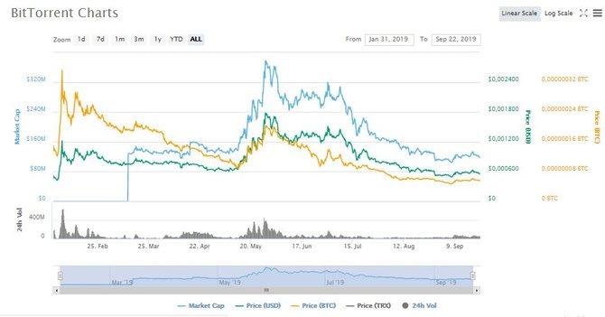 График роста BTT