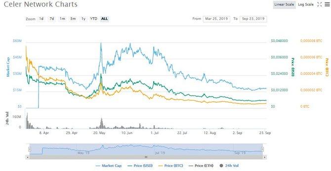 График роста CELR