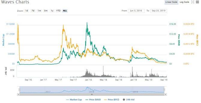 График роста Waves