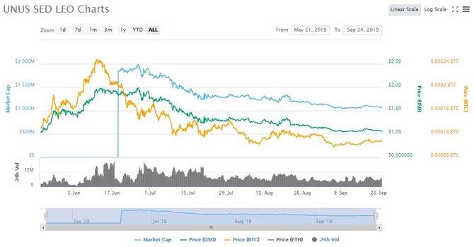 График роста LEO