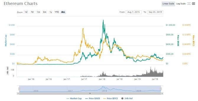 График роста ETH