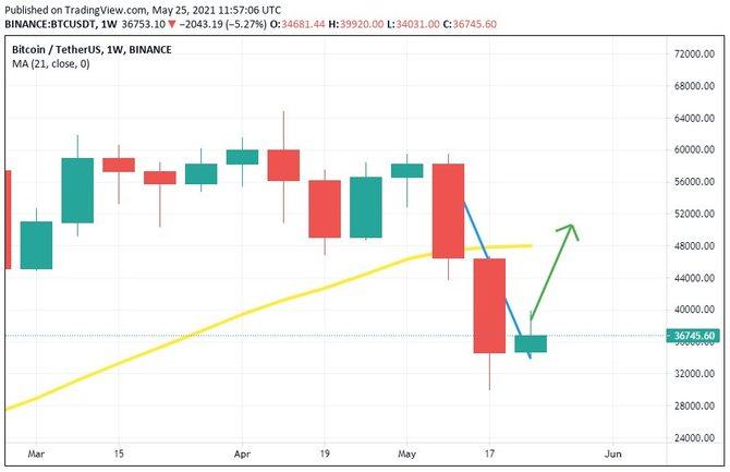 Условия для бычьего рынка биткоина