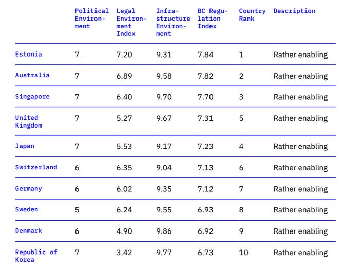 Рейтинг стран с лучшими условиями для развития блокчейн-проектов // Источник: Flying University