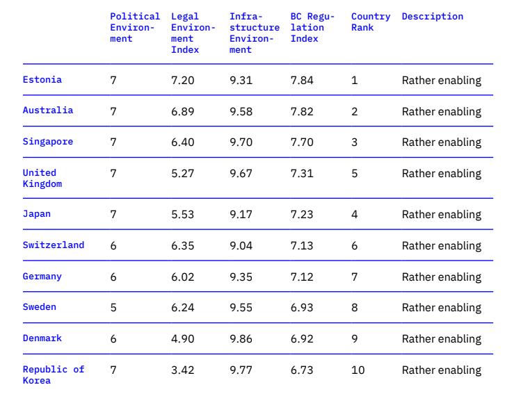 Рейтинг стран с лучшими условиями для развития блокчейн-проектов