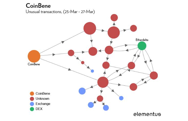 Выводы Elementus организованы в виде графика, охватывающего события 25-26 марта