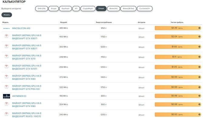 Онлайн-калькулятор майнинга прибыльности Ethereum // Источник: Asictrade.com