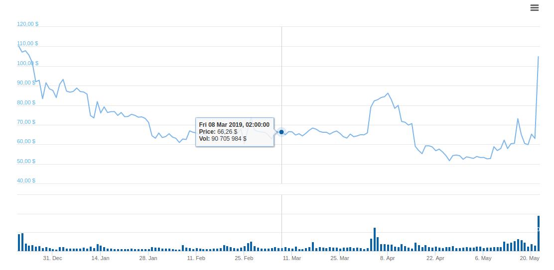 Рост криптовалюты Bitcoin Satoshi Vision