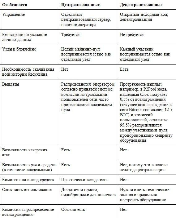 Сравнительная таблица децентрализованных и централизованных пулов