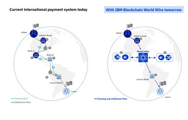 Блокчейн-технология IBM BWW